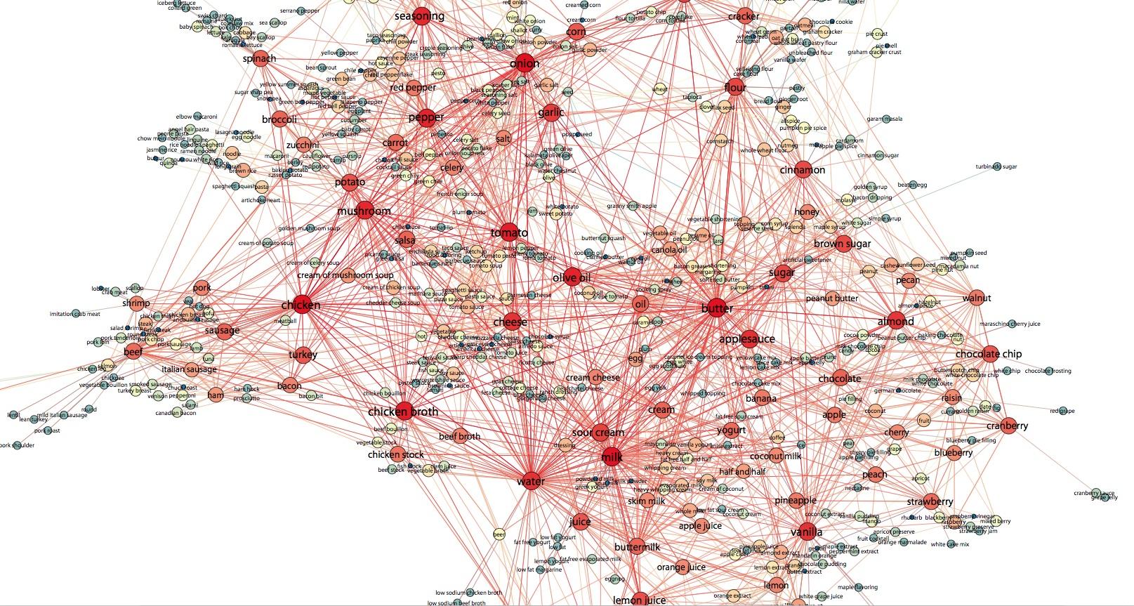 Recipe recommendation using ingredient networks ladamics blog 3 forumfinder Gallery