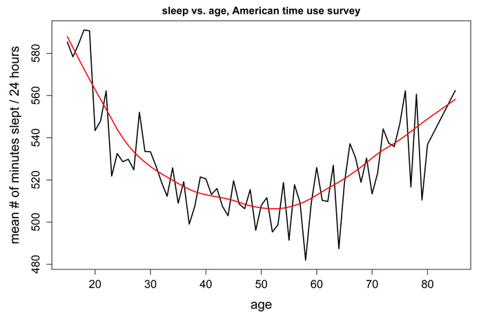 sleep vs. age