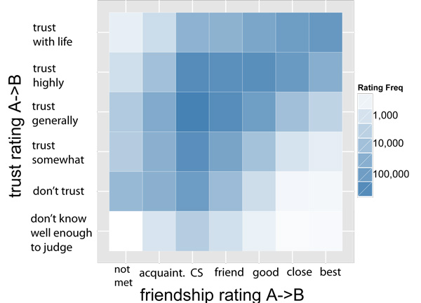 friendship and trust ratings on CouchSurfing